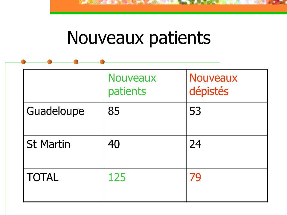 Nouveaux patients Nouveaux dépistés Guadeloupe8553 St Martin4024 TOTAL12579