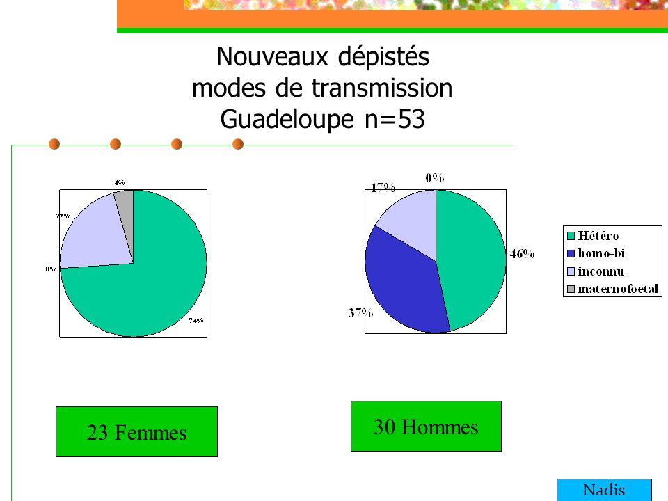 Nouveaux dépistés modes de transmission Guadeloupe n=53 23 Femmes 30 Hommes Nadis