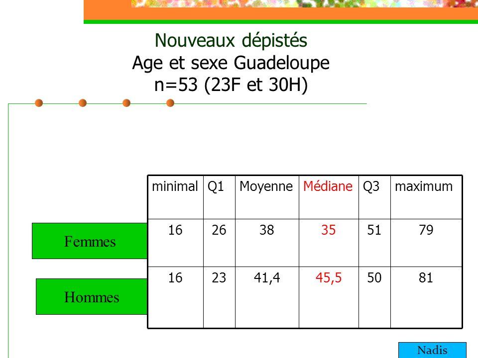 Nouveaux dépistés Age et sexe Guadeloupe n=53 (23F et 30H) Femmes Hommes 815045,541,42316 795135382616 maximumQ3MédianeMoyenneQ1minimal Nadis