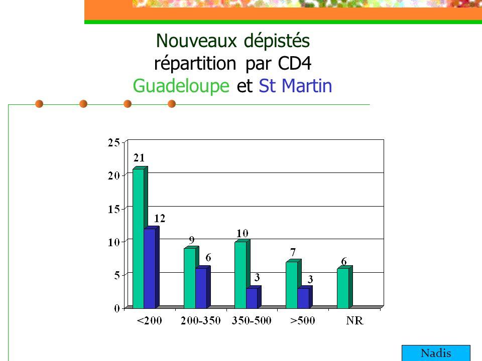 Part des dépistages tardifs Nvx dépistésSida au dépistage Tardif 1 CD4<200 (n et %) Tardif 2 CD4<350 (n et %) Cd4 inconnD Guadeloupe N= 53 922 (41,(%) 31 (58,49%) 6 St Martin N= 24 212 (50%) 18 (75%)
