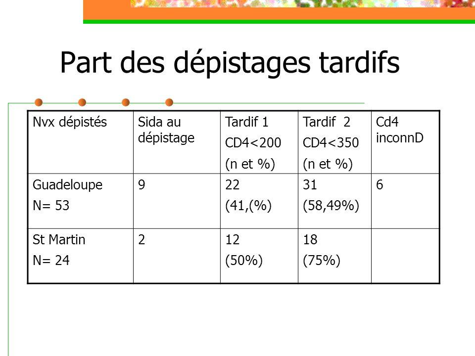 Part des dépistages tardifs Nvx dépistésSida au dépistage Tardif 1 CD4<200 (n et %) Tardif 2 CD4<350 (n et %) Cd4 inconnD Guadeloupe N= 53 922 (41,(%)