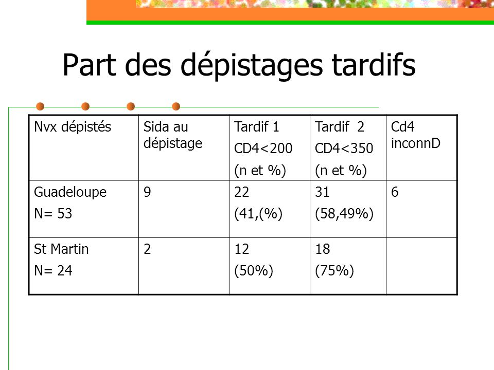 Distribution de la population selon stade Nadis A A BBBBBB B C C B