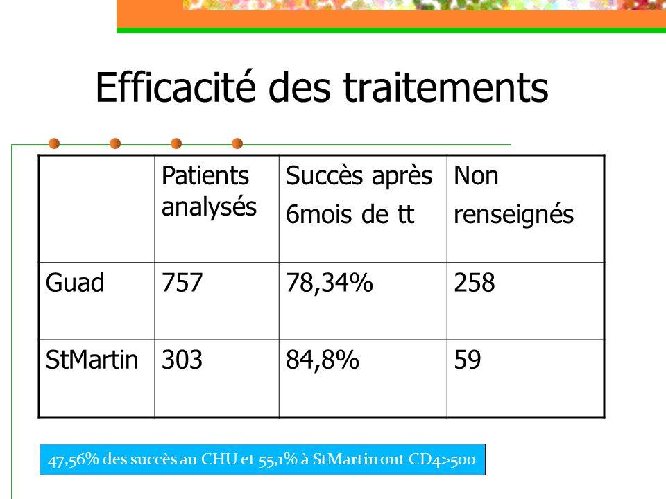 Efficacité des traitements Patients analysés Succès après 6mois de tt Non renseignés Guad75778,34%258 StMartin30384,8%59 47,56% des succès au CHU et 5