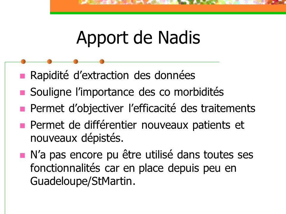Apport de Nadis Rapidité dextraction des données Souligne limportance des co morbidités Permet dobjectiver lefficacité des traitements Permet de diffé
