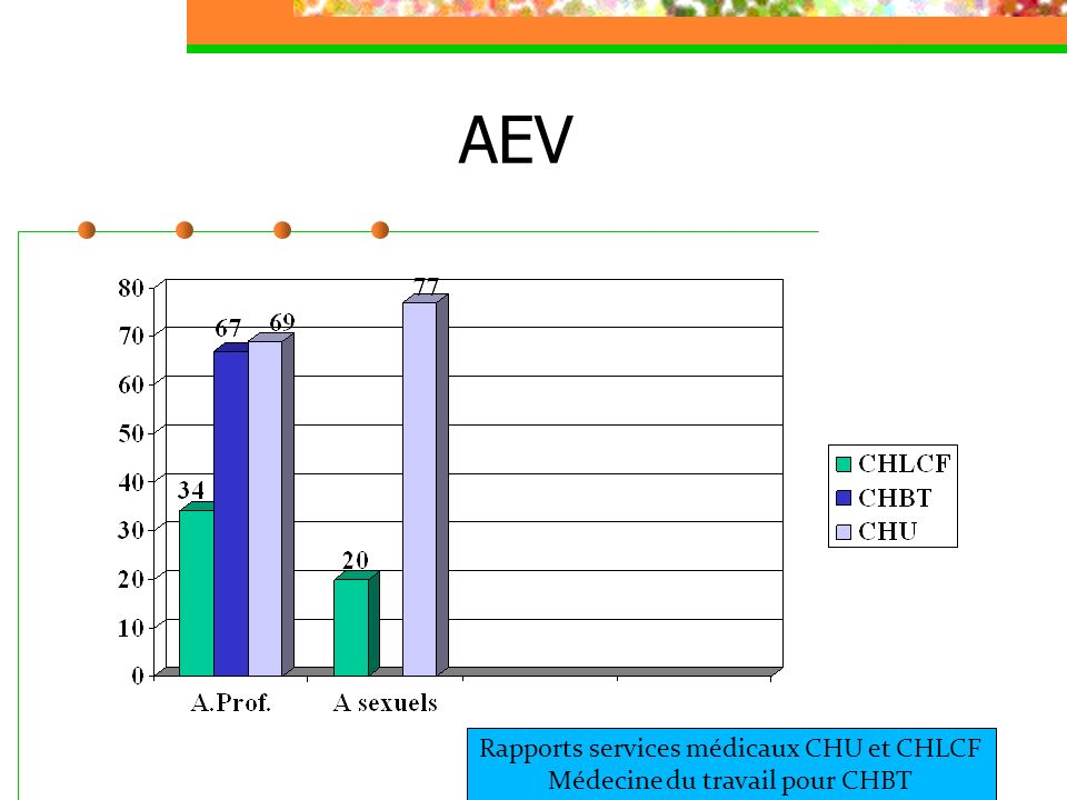 AEV Rapports services médicaux CHU et CHLCF Médecine du travail pour CHBT