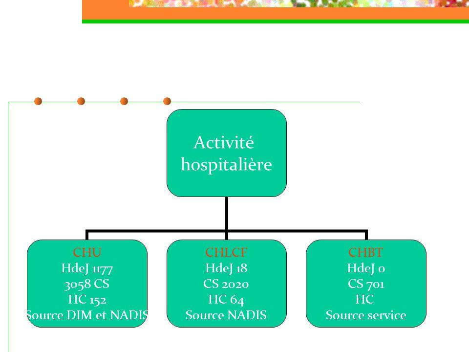 OBSERVANCE À lhôpital CHU HdeJ 215 CS Source service CHLCF HdeJ 1300 CS Source service CHBT HdeJ 509 CS Source service Grande disparité entre les centres.