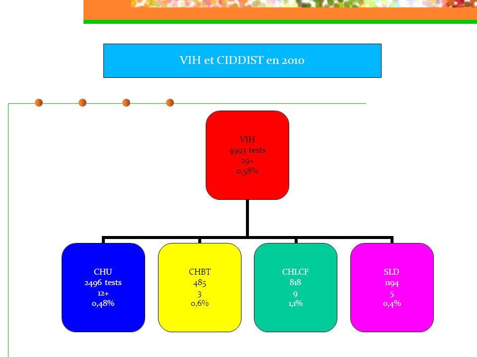 VIH 4993 tests 29+ 0,58% CHU 2496 tests 12+ 0,48% CHBT 485 3 0,6% CHLCF 818 9 1,1% SLD 1194 5 0,4% VIH et CIDDIST en 2010