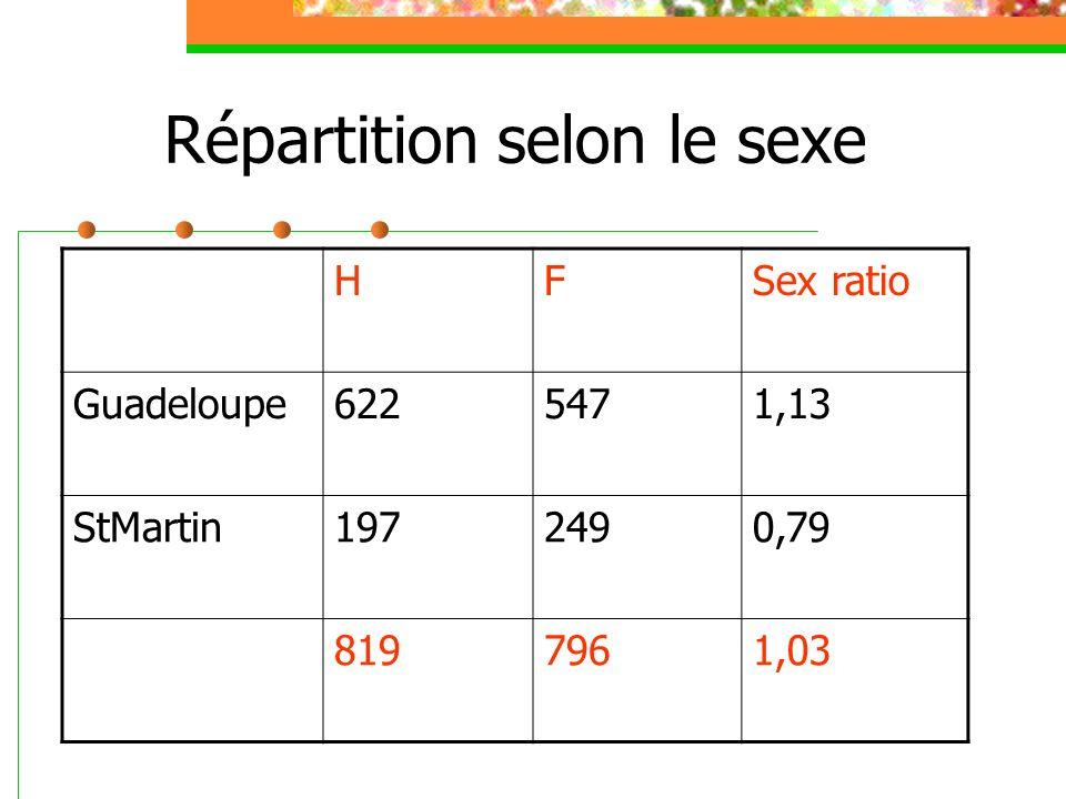 Répartition selon le sexe HFSex ratio Guadeloupe6225471,13 StMartin1972490,79 8197961,03
