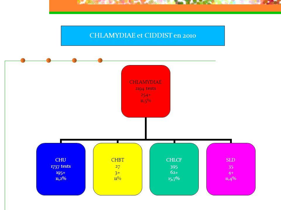 SYPHILIS 2432 tests + % CHU 1285 tests 57+ (1) % CHBT 77 1+ (1) % CHLCF 964 5+ (1) % SLD 106 Cicatrices 3+ % SYPHILIS et CIDDIST en 2010 (1) Type non déterminé