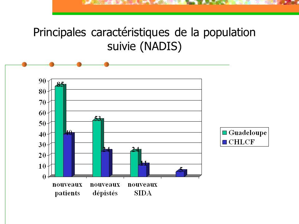 Principales caractéristiques de la population suivie (NADIS)