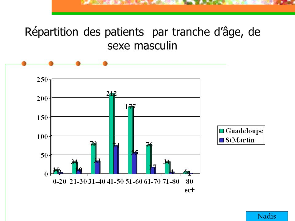 Répartition des patients par tranche dâge, de sexe masculin Nadis
