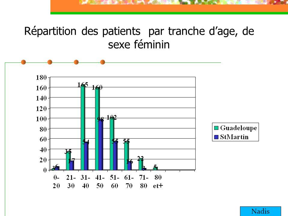 Répartition des patients par tranche dage, de sexe féminin Nadis