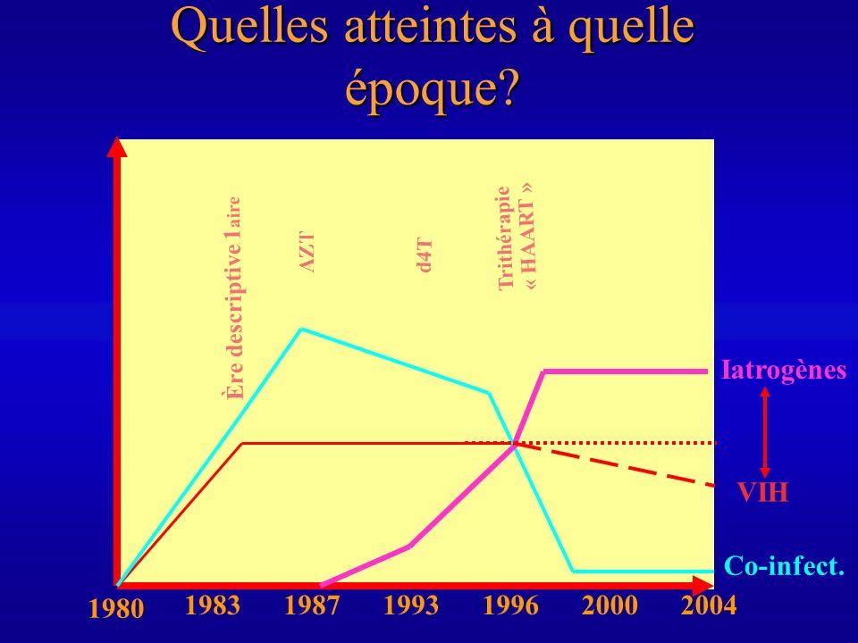 Quelles atteintes à quelle époque? 1980 198319871993199620002004 VIH Co-infect. Iatrogènes Ère descriptive 1 aire AZT d4T Trithérapie « HAART »