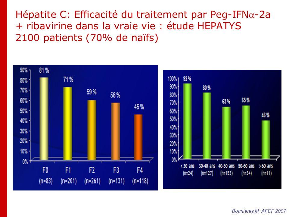 Hépatite C: Efficacité du traitement par Peg-IFN-2a + ribavirine dans la vraie vie : étude HEPATYS 2100 patients (70% de naïfs) Bourlieres M, AFEF 2007