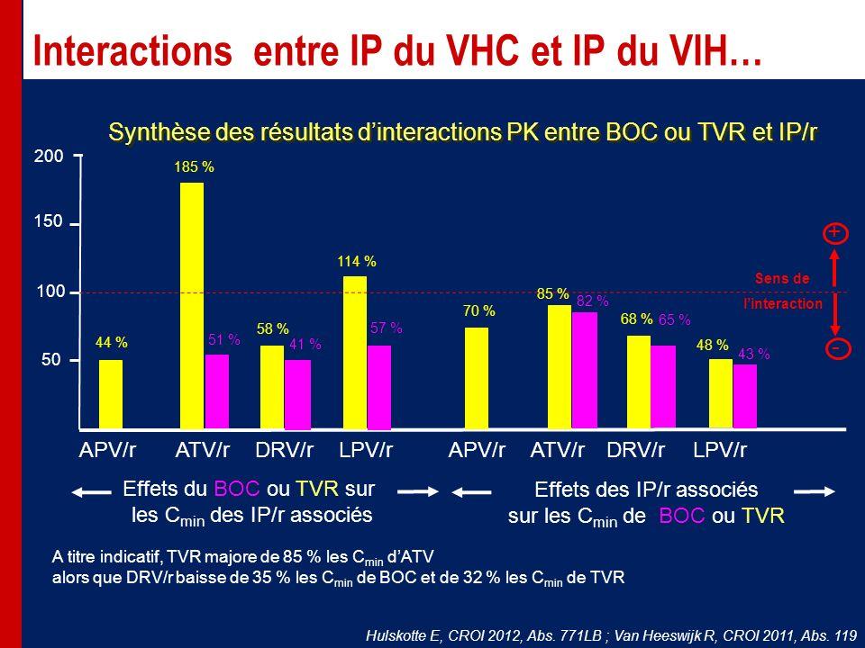 Interactions entre IP du VHC et IP du VIH… Hulskotte E, CROI 2012, Abs.