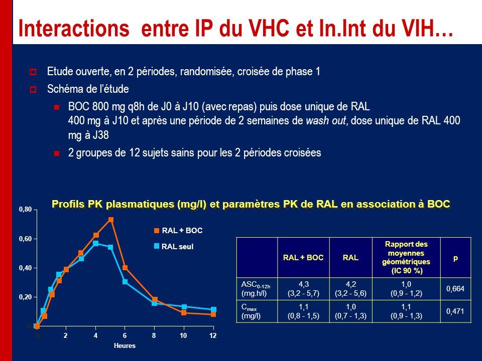 Interactions entre IP du VHC et In.Int du VIH… 0 0 0,20 0,40 0,60 0,80 RAL seul RAL + BOC 24681012 Heures RAL + BOCRAL Rapport des moyennes géométriques (IC 90 %) p ASC 0-12h (mg.h/l) 4,3 (3,2 - 5,7) 4,2 (3,2 - 5,6) 1,0 (0,9 - 1,2) 0,664 C max (mg/l) 1,1 (0,8 - 1,5) 1,0 (0,7 - 1,3) 1,1 (0,9 - 1,3) 0,471 Etude ouverte, en 2 périodes, randomisée, croisée de phase 1 Schéma de létude BOC 800 mg q8h de J0 à J10 (avec repas) puis dose unique de RAL 400 mg à J10 et après une période de 2 semaines de wash out, dose unique de RAL 400 mg à J38 2 groupes de 12 sujets sains pour les 2 périodes croisées Profils PK plasmatiques (mg/l) et paramètres PK de RAL en association à BOC