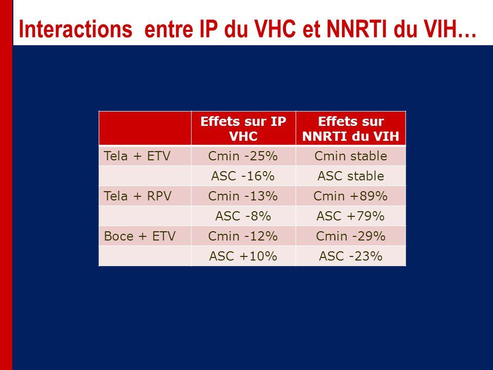 Interactions entre IP du VHC et NNRTI du VIH… Effets sur IP VHC Effets sur NNRTI du VIH Tela + ETVCmin -25%Cmin stable ASC -16%ASC stable Tela + RPVCmin -13%Cmin +89% ASC -8%ASC +79% Boce + ETVCmin -12%Cmin -29% ASC +10%ASC -23%