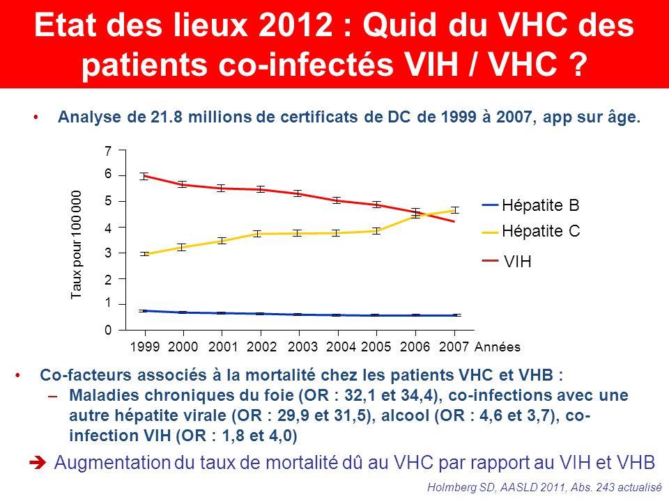 Etat des lieux 2012 : Quid du VHC des patients co-infectés VIH / VHC .