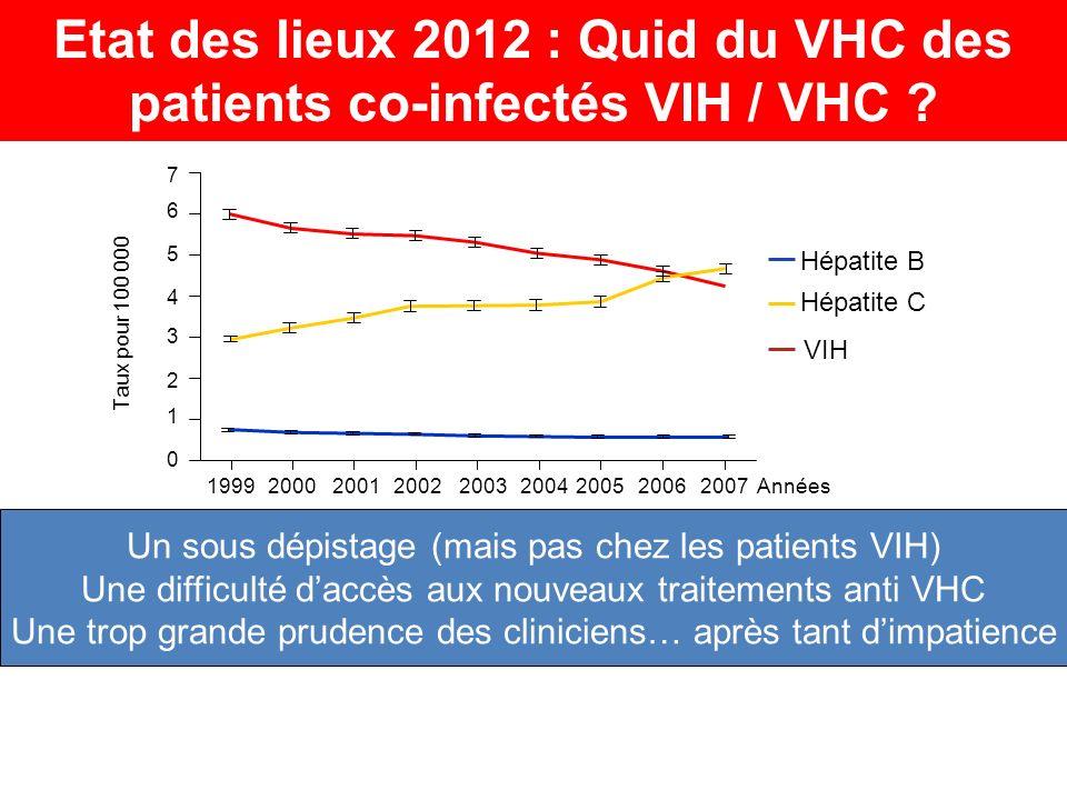 Un sous dépistage (mais pas chez les patients VIH) Une difficulté daccès aux nouveaux traitements anti VHC Une trop grande prudence des cliniciens… après tant dimpatience Etat des lieux 2012 : Quid du VHC des patients co-infectés VIH / VHC .