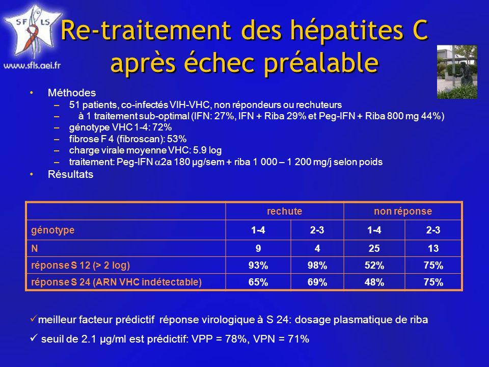 Re-traitement des hépatites C après échec préalable Méthodes –51 patients, co-infectés VIH-VHC, non répondeurs ou rechuteurs –à 1 traitement sub-optimal (IFN: 27%, IFN + Riba 29% et Peg-IFN + Riba 800 mg 44%) –génotype VHC 1-4: 72% –fibrose F 4 (fibroscan): 53% –charge virale moyenne VHC: 5.9 log –traitement: Peg-IFN 2a 180 µg/sem + riba 1 000 – 1 200 mg/j selon poids Résultats rechutenon réponse génotype1-42-31-42-3 N942513 réponse S 12 (> 2 log)93%98%52%75% réponse S 24 (ARN VHC indétectable)65%69%48%75% meilleur facteur prédictif réponse virologique à S 24: dosage plasmatique de riba seuil de 2.1 µg/ml est prédictif: VPP = 78%, VPN = 71%