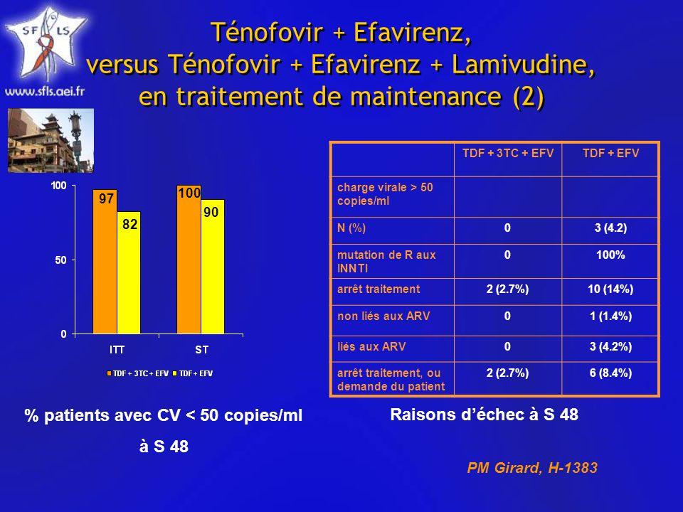 Ténofovir + Efavirenz, versus Ténofovir + Efavirenz + Lamivudine, en traitement de maintenance (2) TDF + 3TC + EFVTDF + EFV charge virale > 50 copies/ml N (%)03 (4.2) mutation de R aux INNTI 0100% arrêt traitement2 (2.7%)10 (14%) non liés aux ARV01 (1.4%) liés aux ARV03 (4.2%) arrêt traitement, ou demande du patient 2 (2.7%)6 (8.4%) Raisons déchec à S 48 % patients avec CV < 50 copies/ml à S 48 97 82 100 90 PM Girard, H-1383