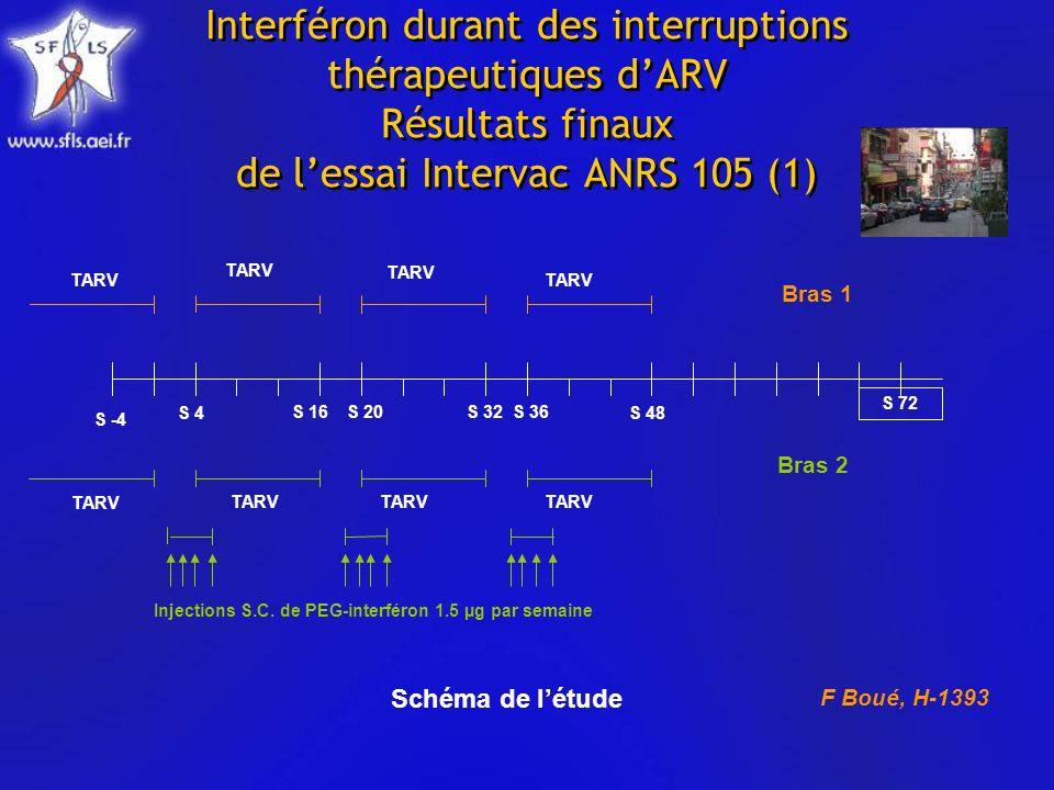 Interféron durant des interruptions thérapeutiques dARV Résultats finaux de lessai Intervac ANRS 105 (1) S -4 S 4 S 16S 32S 20 TARV S 36 S 48 TARV S 72 TARV Injections S.C.