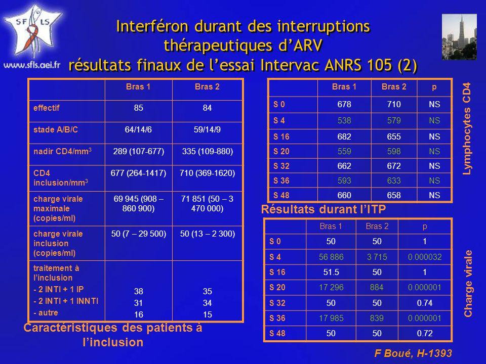 Interféron durant des interruptions thérapeutiques dARV résultats finaux de lessai Intervac ANRS 105 (2) Bras 1Bras 2 effectif8584 stade A/B/C64/14/659/14/9 nadir CD4/mm 3 289 (107-677)335 (109-880) CD4 inclusion/mm 3 677 (264-1417)710 (369-1620) charge virale maximale (copies/ml) 69 945 (908 – 860 900) 71 851 (50 – 3 470 000) charge virale inclusion (copies/ml) 50 (7 – 29 500)50 (13 – 2 300) traitement à linclusion - 2 INTI + 1 IP - 2 INTI + 1 INNTI - autre 38 31 16 35 34 15 Bras 1Bras 2p S 0678710NS S 4538579NS S 16682655NS S 20559598NS S 32662672NS S 36593633NS S 48660658NS Caractéristiques des patients à linclusion Résultats durant lITP Lymphocytes CD4 Charge virale F Boué, H-1393 Bras 1Bras 2p S 050 1 S 456 8863 7150.000032 S 1651.5501 S 2017 2968840.000001 S 3250 0.74 S 3617 9858390.000001 S 4850 0.72