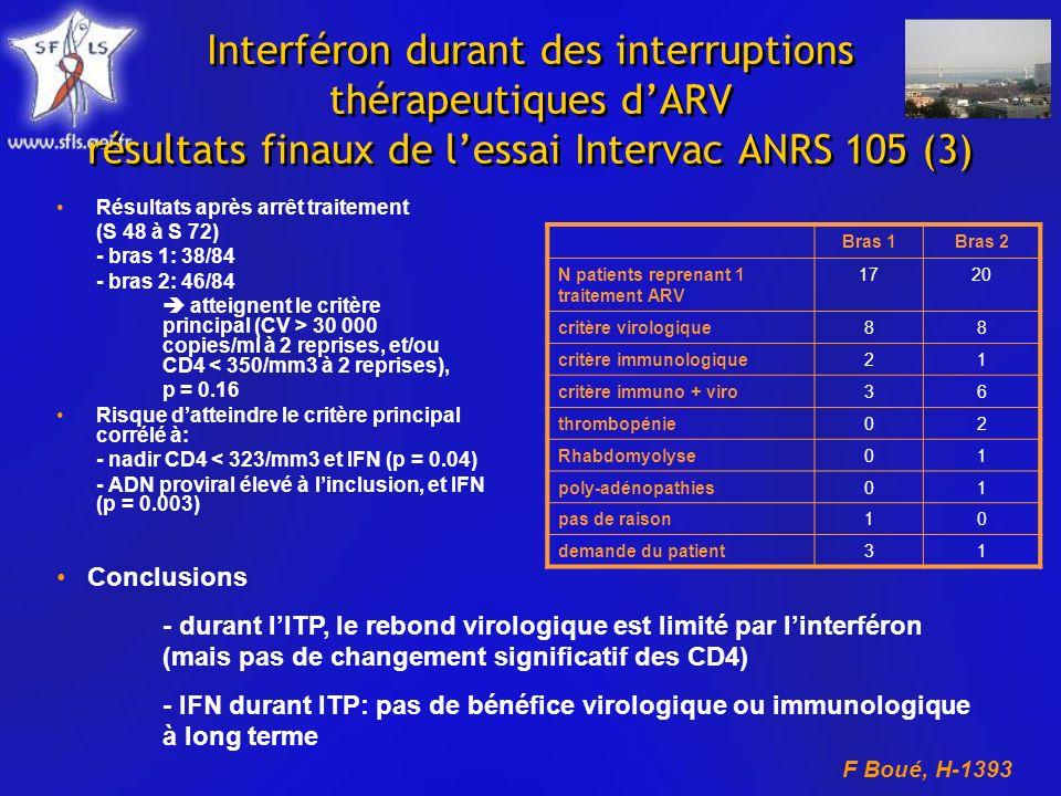 Interféron durant des interruptions thérapeutiques dARV résultats finaux de lessai Intervac ANRS 105 (3) Résultats après arrêt traitement (S 48 à S 72) - bras 1: 38/84 - bras 2: 46/84 atteignent le critère principal (CV > 30 000 copies/ml à 2 reprises, et/ou CD4 < 350/mm3 à 2 reprises), p = 0.16 Risque datteindre le critère principal corrélé à: - nadir CD4 < 323/mm3 et IFN (p = 0.04) - ADN proviral élevé à linclusion, et IFN (p = 0.003) Bras 1Bras 2 N patients reprenant 1 traitement ARV 1720 critère virologique88 critère immunologique21 critère immuno + viro36 thrombopénie02 Rhabdomyolyse01 poly-adénopathies01 pas de raison10 demande du patient31 Conclusions - durant lITP, le rebond virologique est limité par linterféron (mais pas de changement significatif des CD4) - IFN durant ITP: pas de bénéfice virologique ou immunologique à long terme F Boué, H-1393