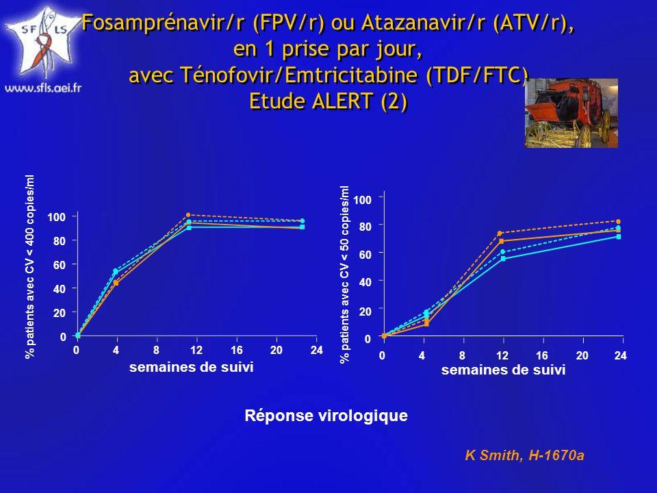 Fosamprénavir/r (FPV/r) ou Atazanavir/r (ATV/r), en 1 prise par jour, avec Ténofovir/Emtricitabine (TDF/FTC) Etude ALERT (2) % patients avec CV < 400 copies/ml % patients avec CV < 50 copies/ml Réponse virologique K Smith, H-1670a 04812162024 0 20 40 80 100 60 4812162024 0 20 40 60 80 100 0 semaines de suivi