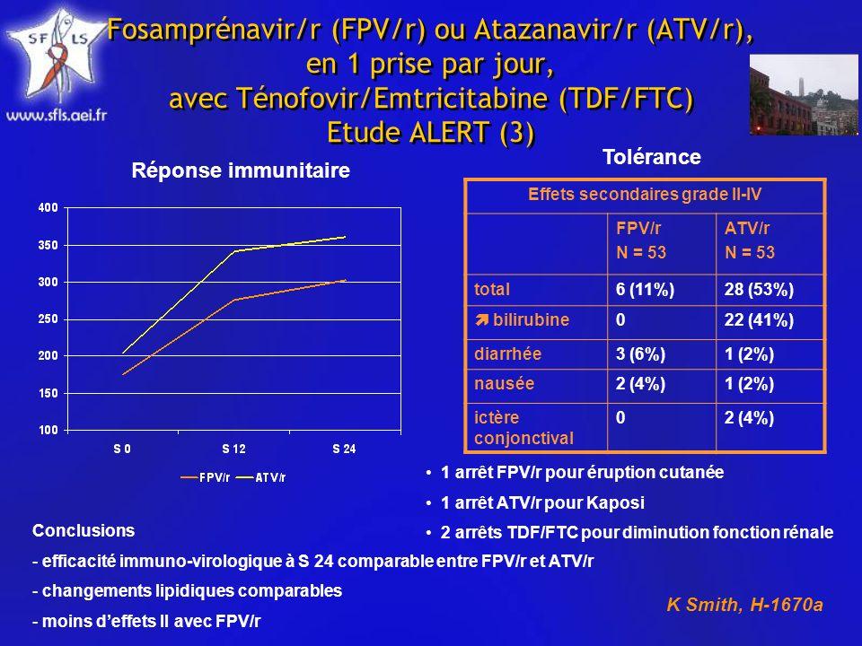 Fosamprénavir/r (FPV/r) ou Atazanavir/r (ATV/r), en 1 prise par jour, avec Ténofovir/Emtricitabine (TDF/FTC) Etude ALERT (3) Réponse immunitaire Effets secondaires grade II-IV FPV/r N = 53 ATV/r N = 53 total6 (11%)28 (53%) bilirubine022 (41%) diarrhée3 (6%)1 (2%) nausée2 (4%)1 (2%) ictère conjonctival 02 (4%) Tolérance 1 arrêt FPV/r pour éruption cutanée 1 arrêt ATV/r pour Kaposi 2 arrêts TDF/FTC pour diminution fonction rénale Conclusions - efficacité immuno-virologique à S 24 comparable entre FPV/r et ATV/r - changements lipidiques comparables - moins deffets II avec FPV/r K Smith, H-1670a