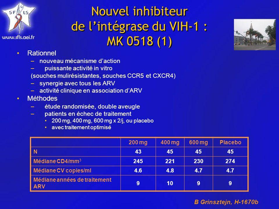 Nouvel inhibiteur de lintégrase du VIH-1 : MK 0518 (1) Rationnel –nouveau mécanisme daction –puissante activité in vitro (souches mulirésistantes, souches CCR5 et CXCR4) –synergie avec tous les ARV –activité clinique en association dARV Méthodes –étude randomisée, double aveugle –patients en échec de traitement 200 mg, 400 mg, 600 mg x 2/j, ou placebo avec traitement optimisé 200 mg400 mg600 mgPlacebo N4345 Médiane CD4/mm 3 245221230274 Médiane CV copies/ml4.64.84.7 Médiane années de traitement ARV 91099 B Grinsztejn, H-1670b