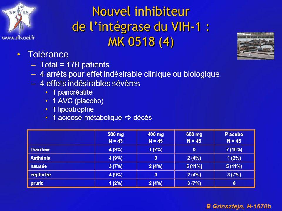 Nouvel inhibiteur de lintégrase du VIH-1 : MK 0518 (4) Tolérance –Total = 178 patients –4 arrêts pour effet indésirable clinique ou biologique –4 effets indésirables sévères 1 pancréatite 1 AVC (placebo) 1 lipoatrophie 1 acidose métabolique décès 200 mg N = 43 400 mg N = 45 600 mg N = 45 Placebo N = 45 Diarrhée4 (9%)1 (2%)07 (16%) Asthénie4 (9%)02 (4%)1 (2%) nausée3 (7%)2 (4%)5 (11%) céphalée4 (9%)02 (4%)3 (7%) prurit1 (2%)2 (4%)3 (7%)0 B Grinsztejn, H-1670b