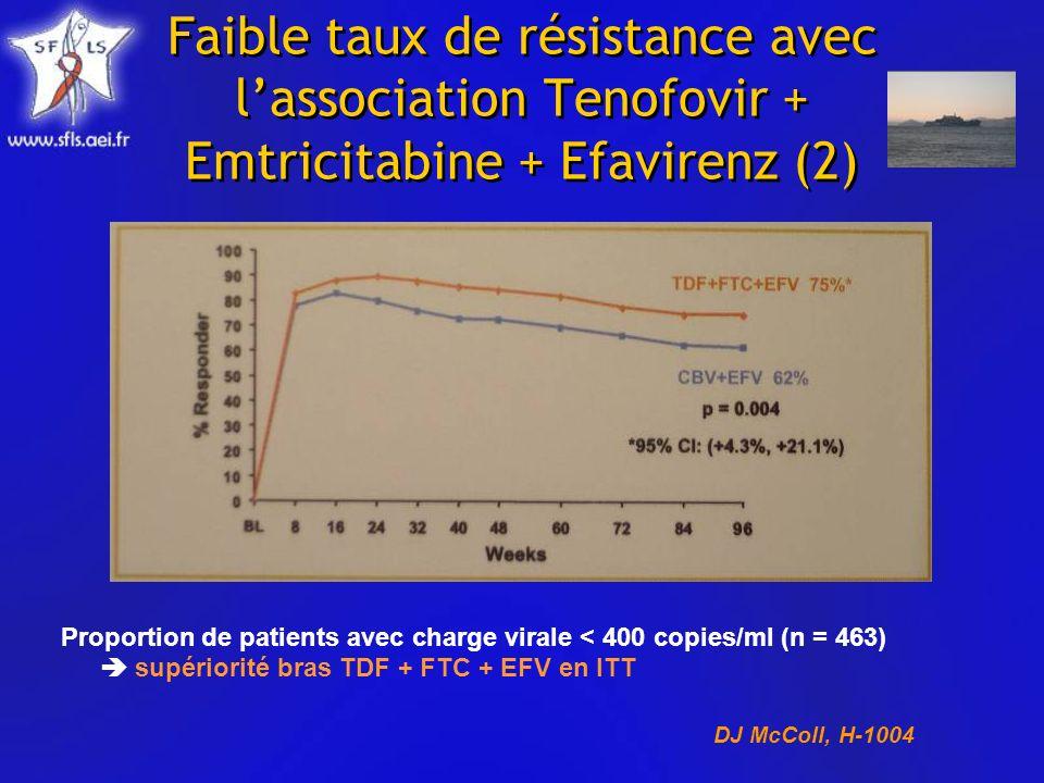 Faible taux de résistance avec lassociation Tenofovir + Emtricitabine + Efavirenz (2) Proportion de patients avec charge virale < 400 copies/ml (n = 463) supériorité bras TDF + FTC + EFV en ITT DJ McColl, H-1004