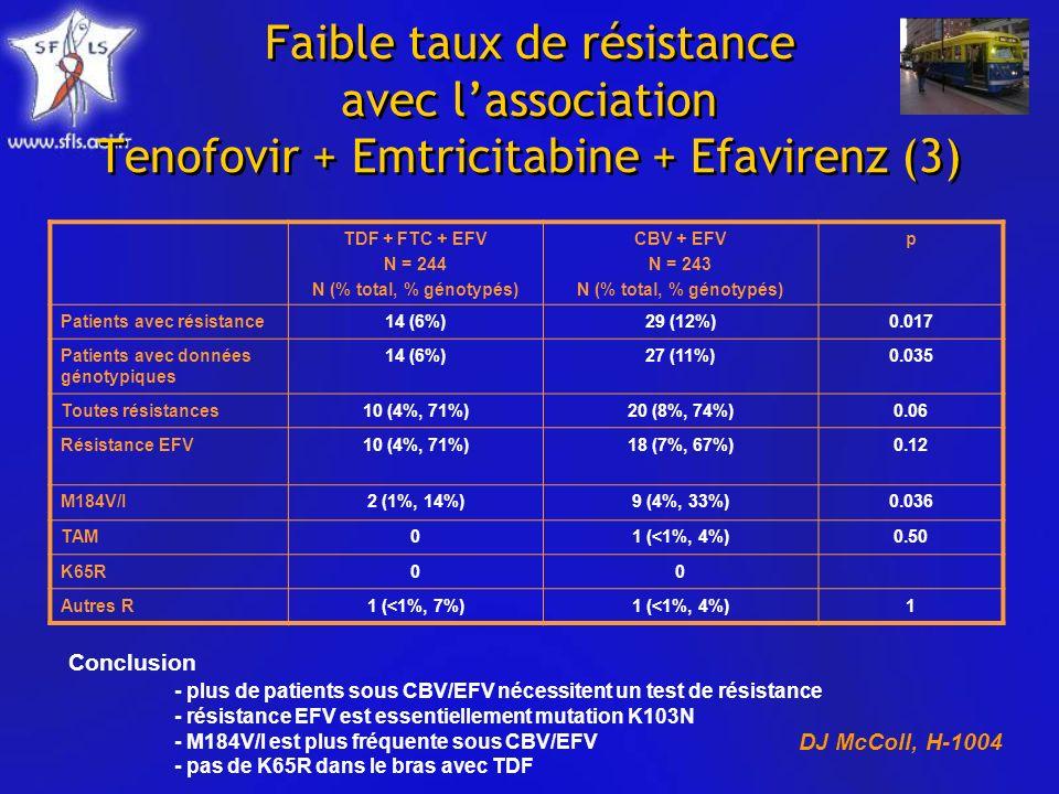 Faible taux de résistance avec lassociation Tenofovir + Emtricitabine + Efavirenz (3) TDF + FTC + EFV N = 244 N (% total, % génotypés) CBV + EFV N = 243 N (% total, % génotypés) p Patients avec résistance14 (6%)29 (12%)0.017 Patients avec données génotypiques 14 (6%)27 (11%)0.035 Toutes résistances10 (4%, 71%)20 (8%, 74%)0.06 Résistance EFV10 (4%, 71%)18 (7%, 67%)0.12 M184V/I2 (1%, 14%)9 (4%, 33%)0.036 TAM01 (<1%, 4%)0.50 K65R00 Autres R1 (<1%, 7%)1 (<1%, 4%)1 Conclusion - plus de patients sous CBV/EFV nécessitent un test de résistance - résistance EFV est essentiellement mutation K103N - M184V/I est plus fréquente sous CBV/EFV - pas de K65R dans le bras avec TDF DJ McColl, H-1004