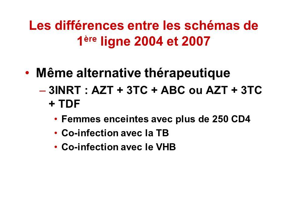 Les différences entre les schémas de 1 ère ligne 2004 et 2007 Même alternative thérapeutique –3INRT : AZT + 3TC + ABC ou AZT + 3TC + TDF Femmes encein