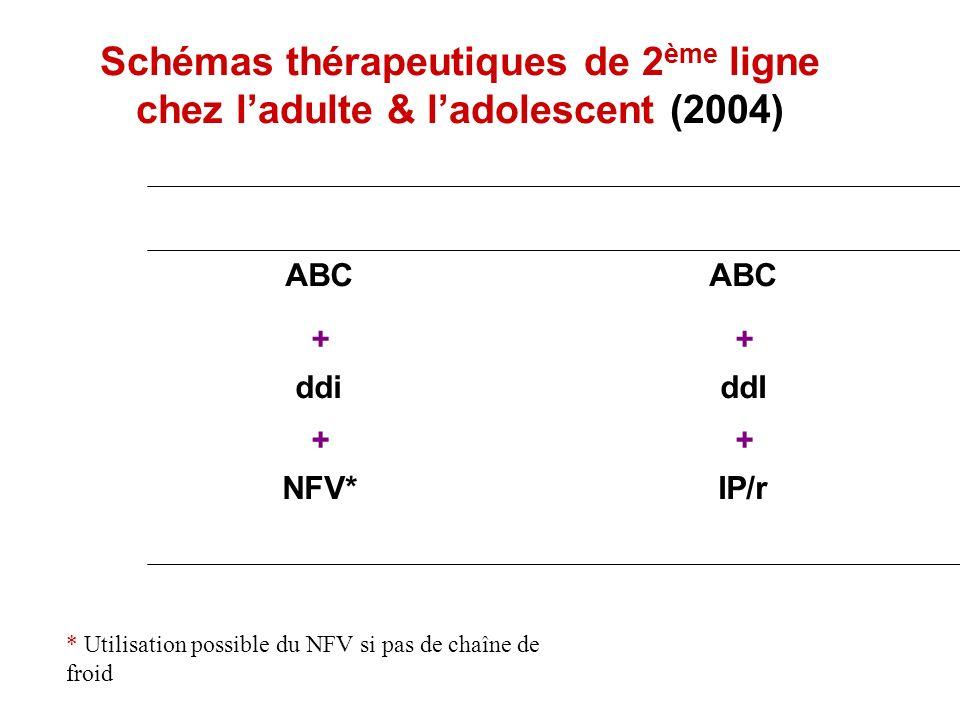Schémas thérapeutiques de 2 ème ligne chez ladulte & ladolescent (2004) IP/rNFV* ++ ddIddi ++ ABC * Utilisation possible du NFV si pas de chaîne de fr