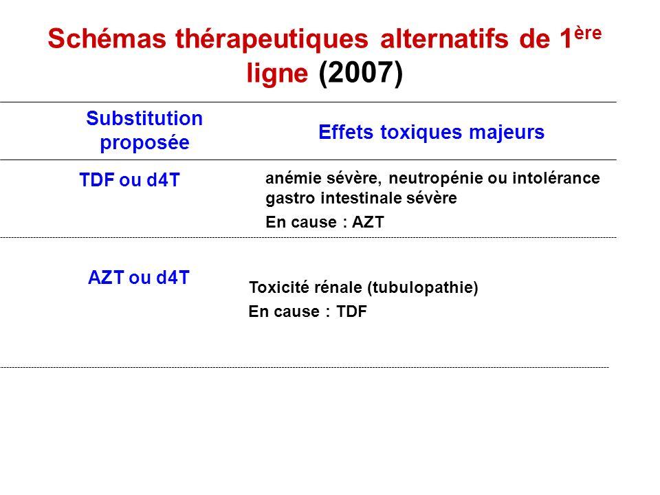 Schémas thérapeutiques alternatifs de 1 ère ligne (2007) AZT ou d4T Toxicité rénale (tubulopathie) En cause : TDF anémie sévère, neutropénie ou intolé