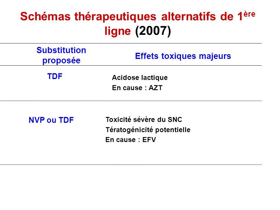 Schémas thérapeutiques alternatifs de 1 ère ligne (2007) NVP ou TDF Toxicité sévère du SNC Tératogénicité potentielle En cause : EFV Acidose lactique