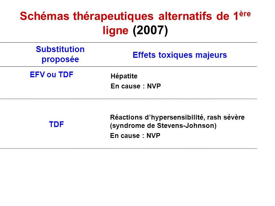 Schémas thérapeutiques alternatifs de 1 ère ligne (2007) Réactions dhypersensibilité, rash sévère (syndrome de Stevens-Johnson) En cause : NVP TDF Hép