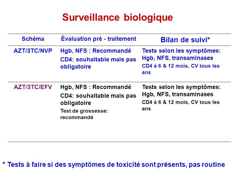 Surveillance biologique SchémaÉvaluation pré - traitement Bilan de suivi* AZT/3TC/NVPHgb, NFS : Recommandé CD4: souhaitable mais pas obligatoire Tests