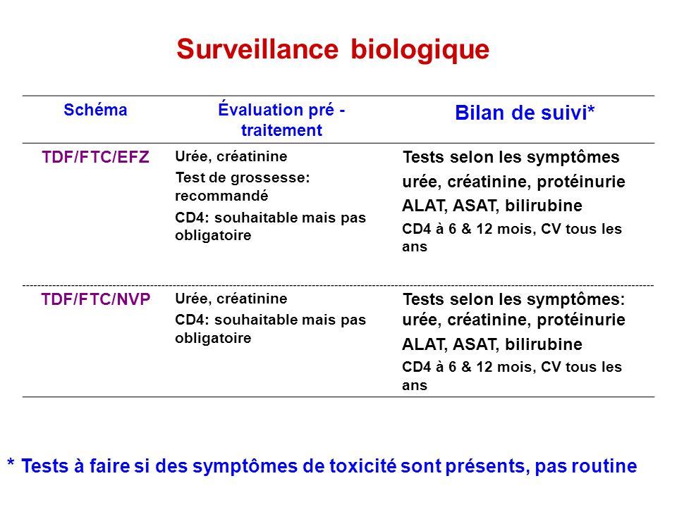 Surveillance biologique SchémaÉvaluation pré - traitement Bilan de suivi* TDF/FTC/EFZ Urée, créatinine Test de grossesse: recommandé CD4: souhaitable
