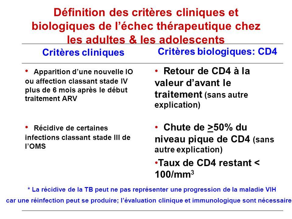 Définition des critères cliniques et biologiques de léchec thérapeutique chez les adultes & les adolescents Critères cliniques Critères biologiques: C