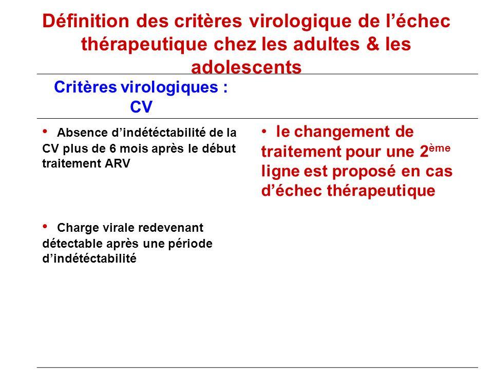 Définition des critères virologique de léchec thérapeutique chez les adultes & les adolescents Critères virologiques : CV Absence dindétéctabilité de