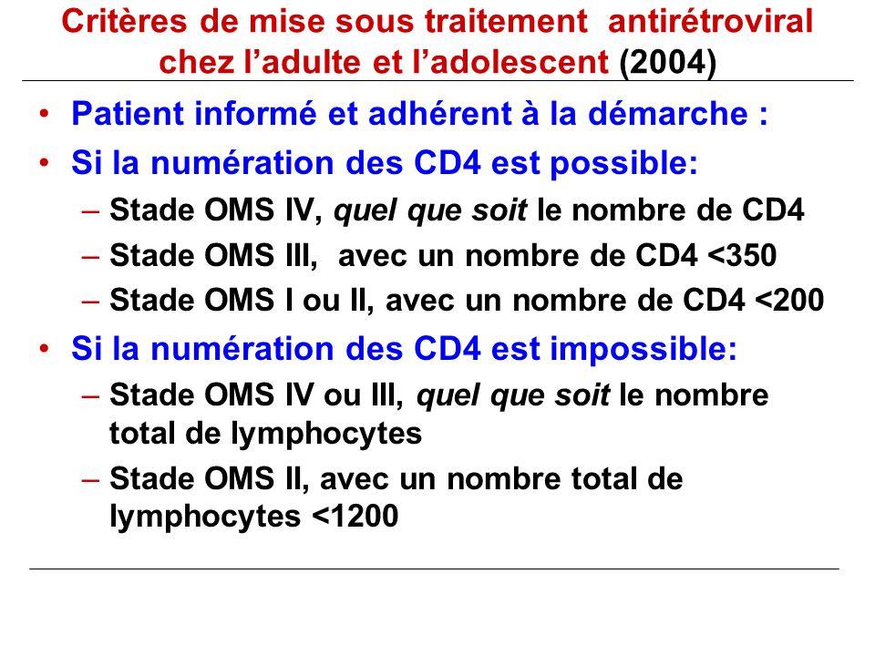 Critères de mise sous traitement antirétroviral chez ladulte et ladolescent (2004) Patient informé et adhérent à la démarche : Si la numération des CD