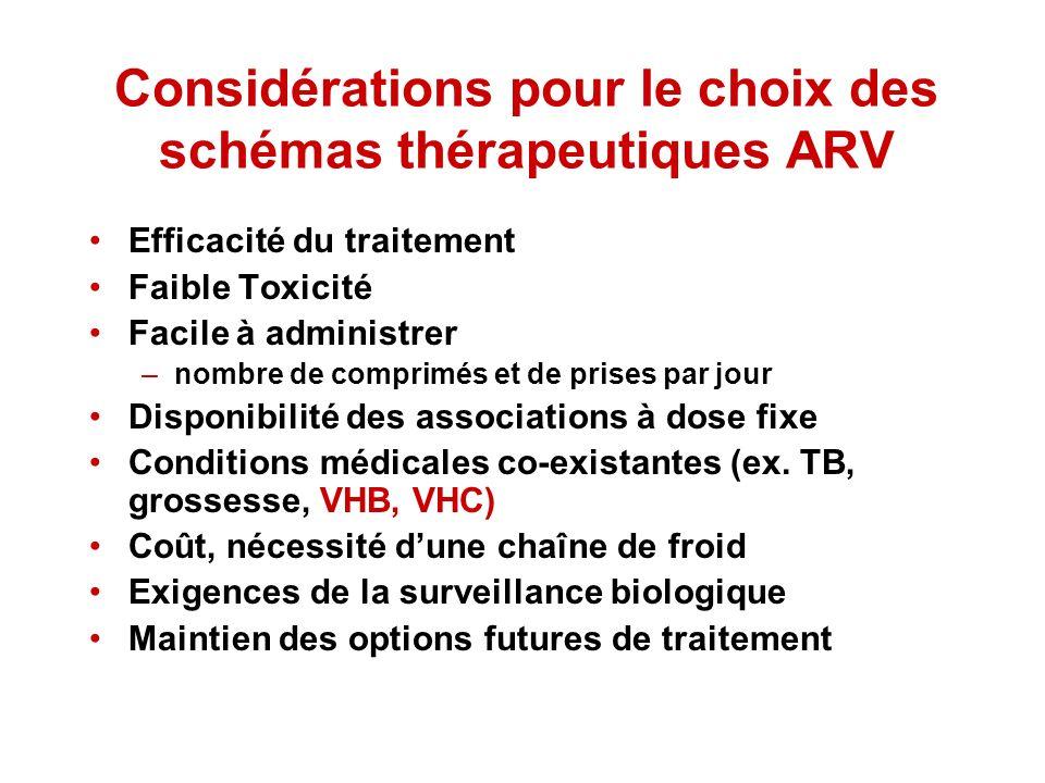 Considérations pour le choix des schémas thérapeutiques ARV Efficacité du traitement Faible Toxicité Facile à administrer –nombre de comprimés et de p