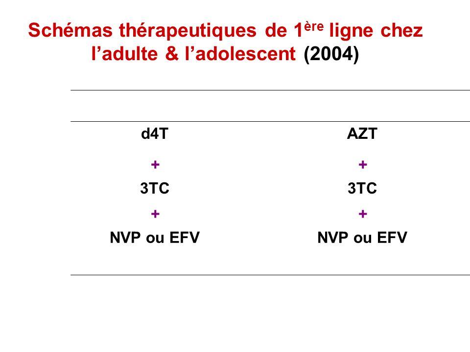 Schémas thérapeutiques de 1 ère ligne chez ladulte & ladolescent (2004) NVP ou EFV ++ 3TC ++ AZTd4T
