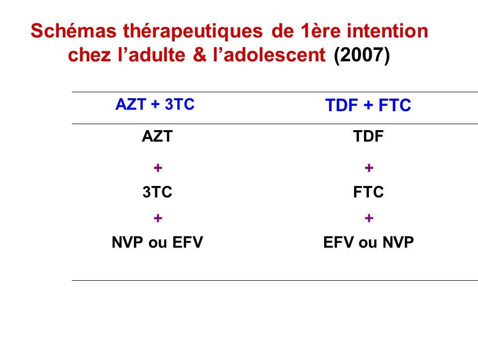 Schémas thérapeutiques de 1ère intention chez ladulte & ladolescent (2007) EFV ou NVPNVP ou EFV ++ FTC3TC ++ TDFAZT TDF + FTC AZT + 3TC
