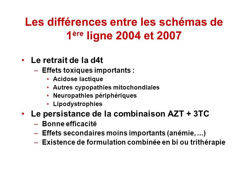 Les différences entre les schémas de 1 ère ligne 2004 et 2007 Le retrait de la d4t –Effets toxiques importants : Acidose lactique Autres cypopathies m