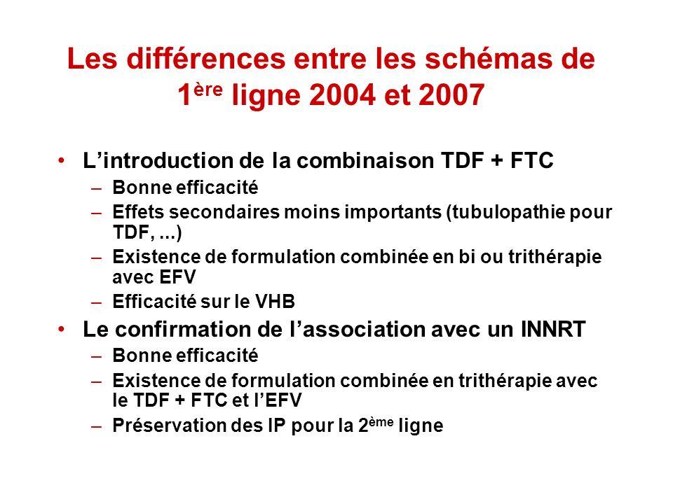 Les différences entre les schémas de 1 ère ligne 2004 et 2007 Lintroduction de la combinaison TDF + FTC –Bonne efficacité –Effets secondaires moins im
