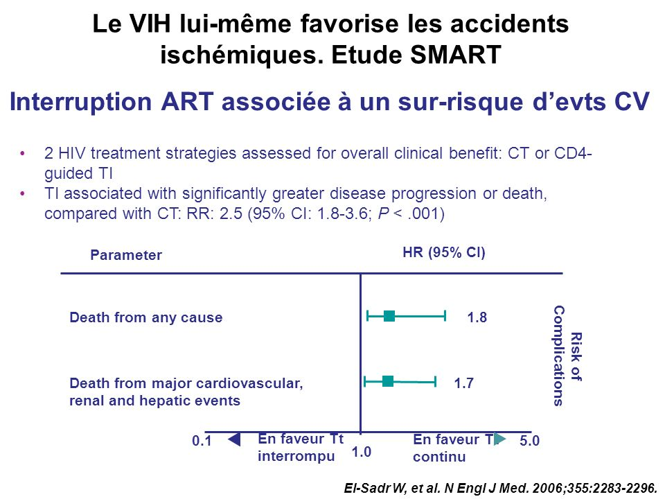 Parameter HR (95% CI) Death from any cause Death from major cardiovascular, renal and hepatic events 1.8 1.7 1.0 5.00.1 En faveur Tt interrompu En fav